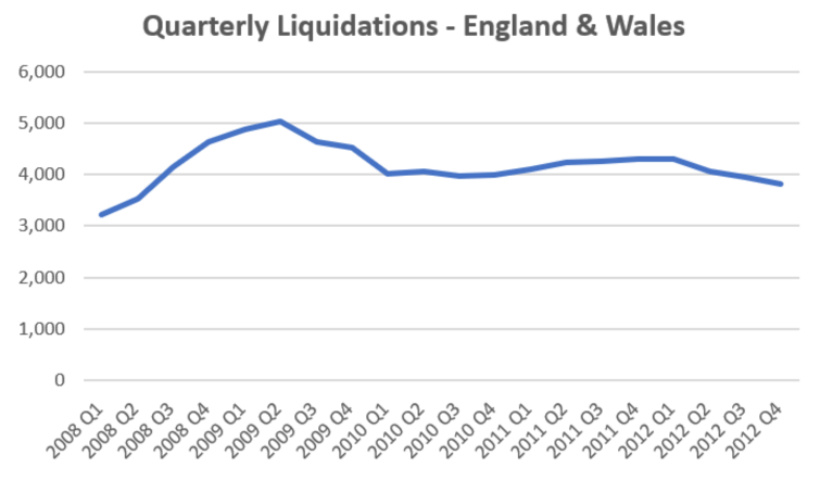 Quarterly liquidations - England and Wales